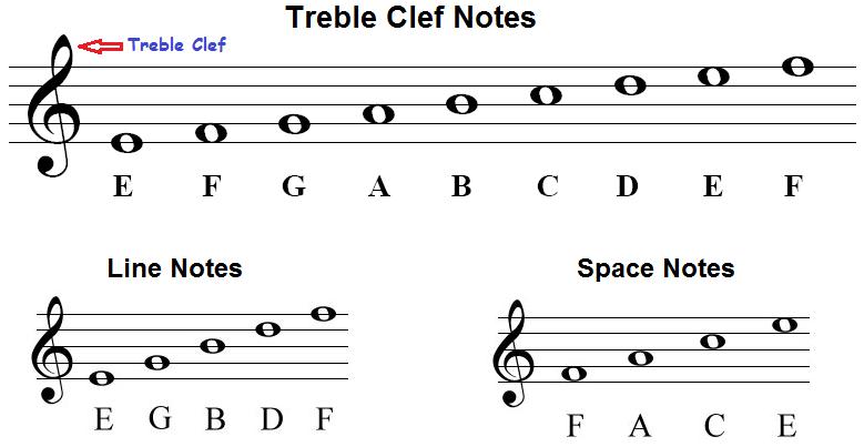 treble-clef-notes